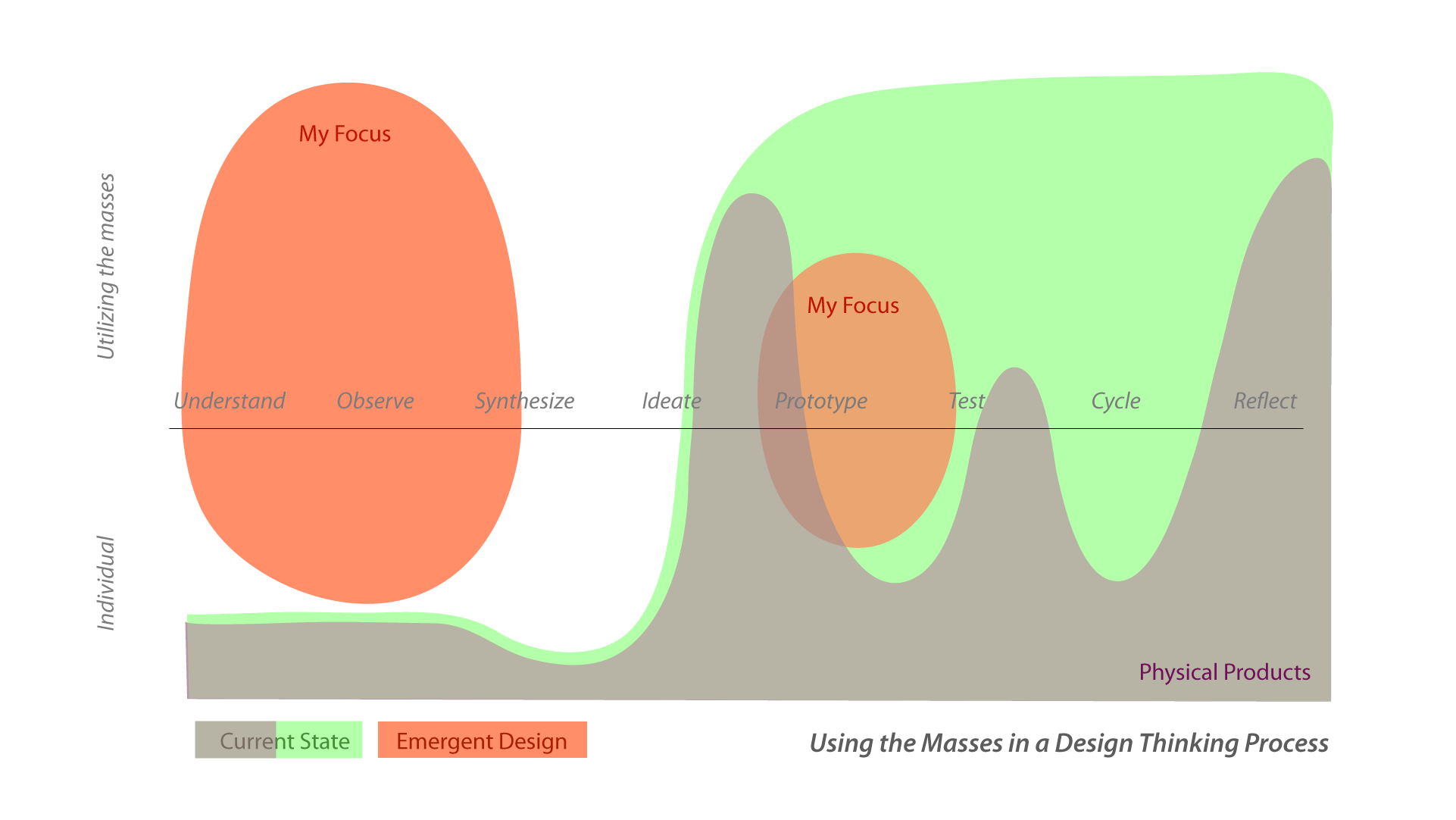Using the masses in the design process