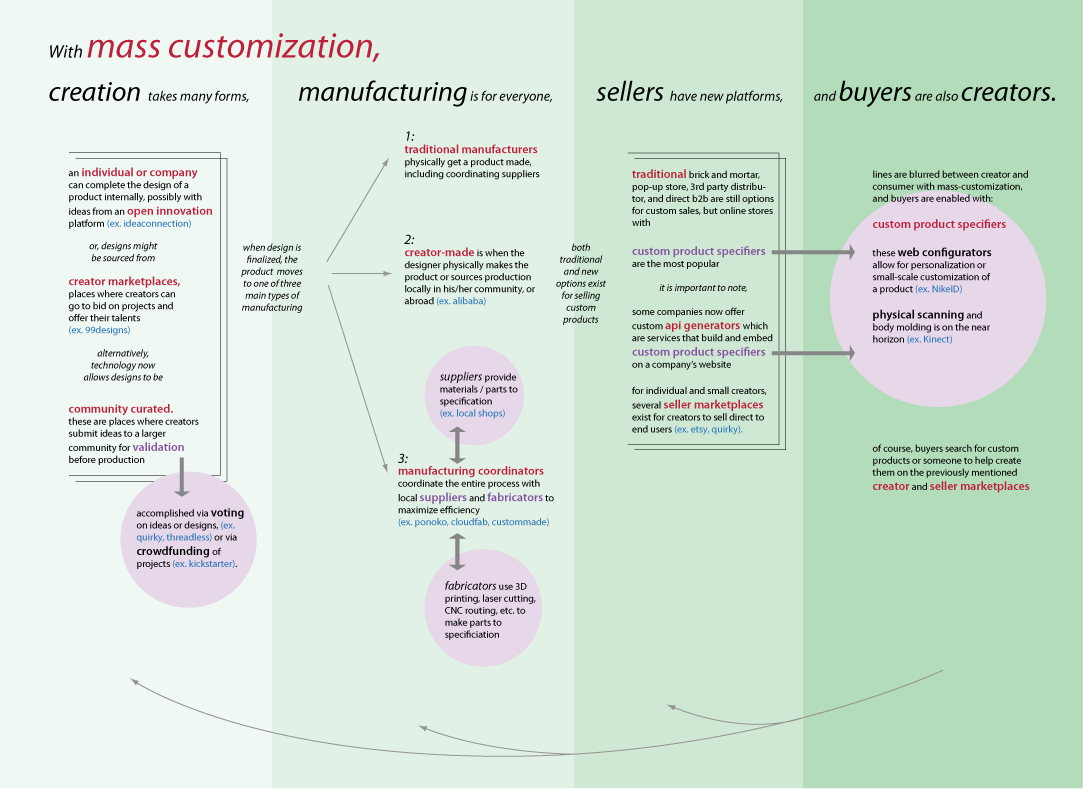 Mass Customization Concept Map